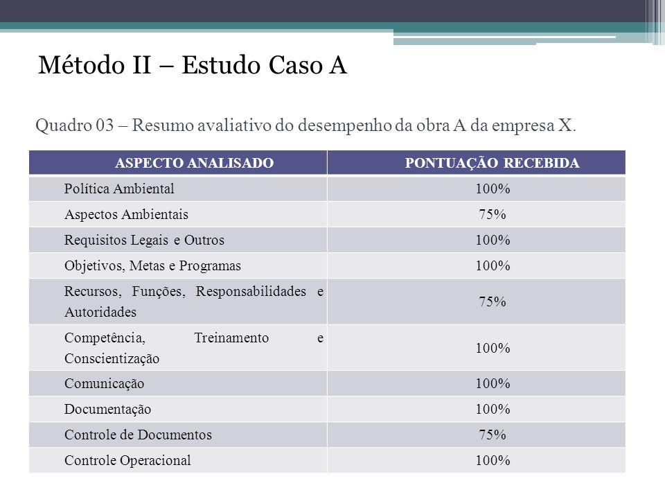 Quadro 03 – Resumo avaliativo do desempenho da obra A da empresa X.
