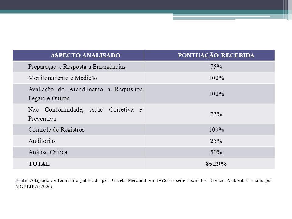 ASPECTO ANALISADO PONTUAÇÃO RECEBIDA 85,29%
