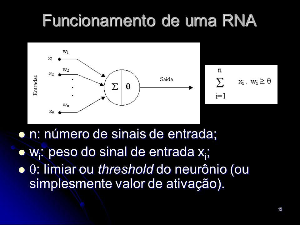Funcionamento de uma RNA