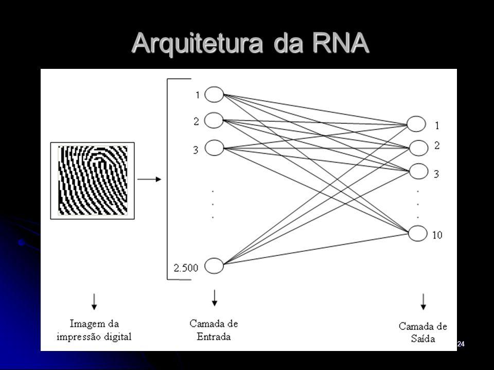 Arquitetura da RNA