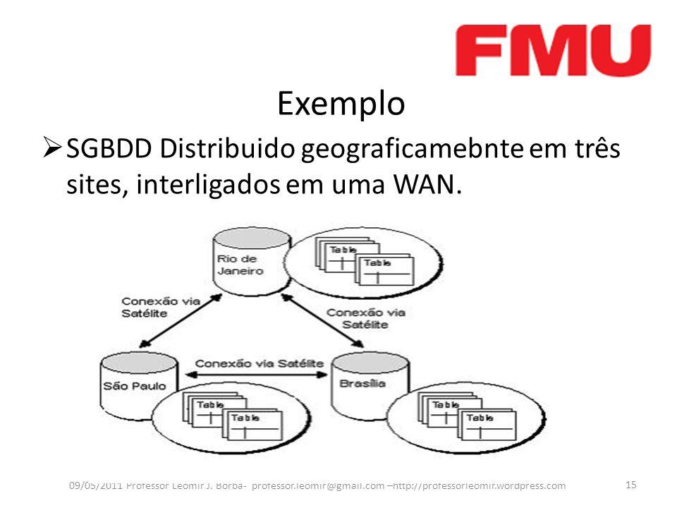 Exemplo SGBDD Distribuido geograficamebnte em três sites, interligados em uma WAN.