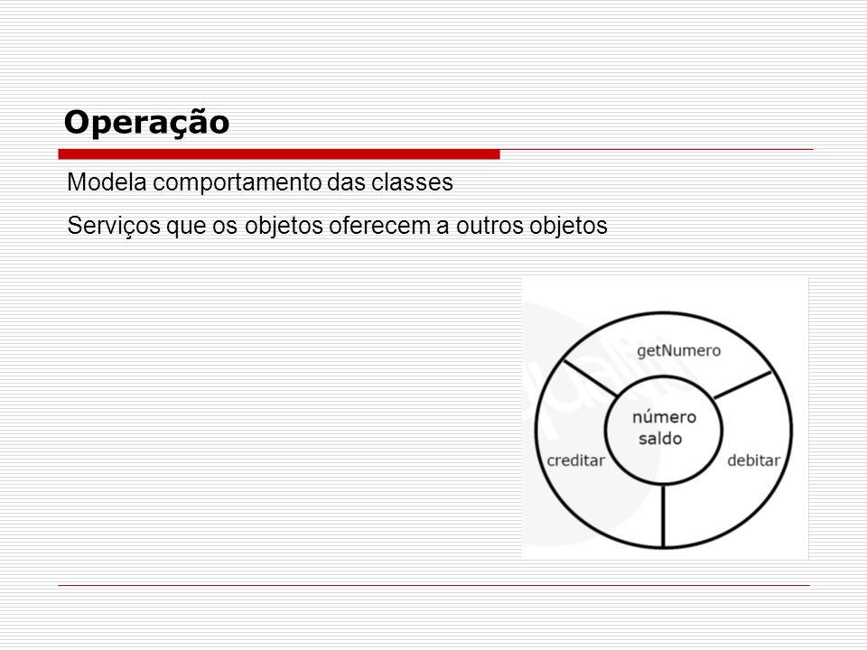 Operação Modela comportamento das classes