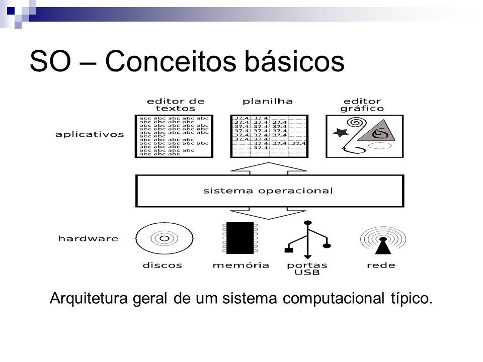Arquitetura geral de um sistema computacional típico.