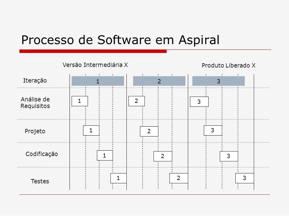 Processo de Software em Aspiral