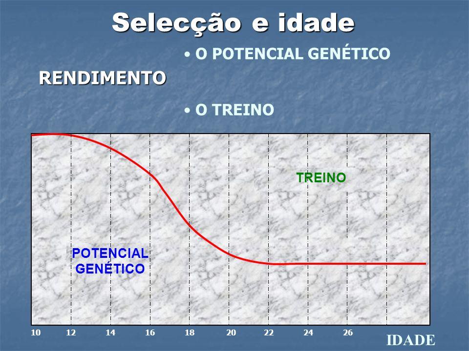 Selecção e idade RENDIMENTO O POTENCIAL GENÉTICO O TREINO IDADE TREINO