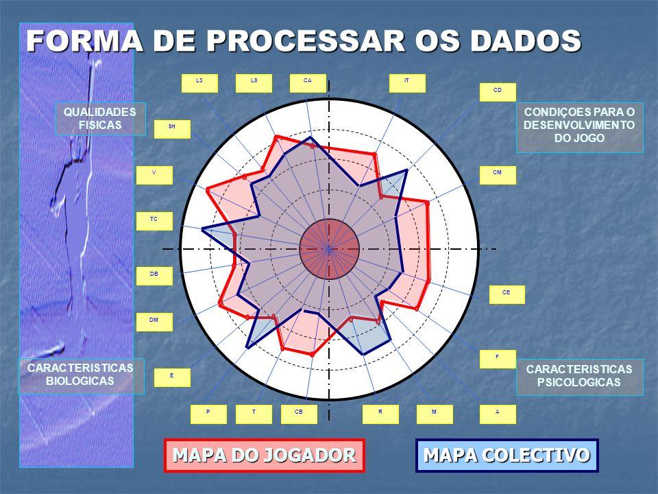 FORMA DE PROCESSAR OS DADOS