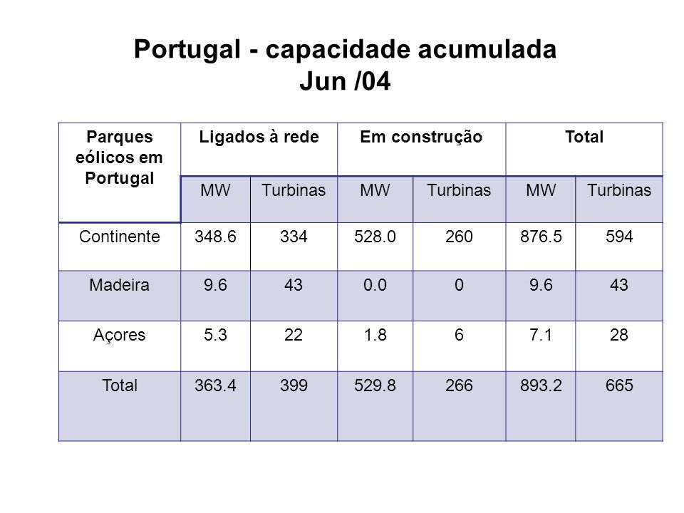 Portugal - capacidade acumulada Jun /04