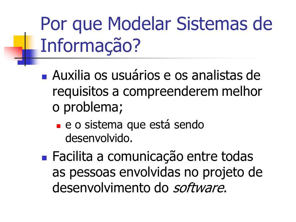 Por que Modelar Sistemas de Informação