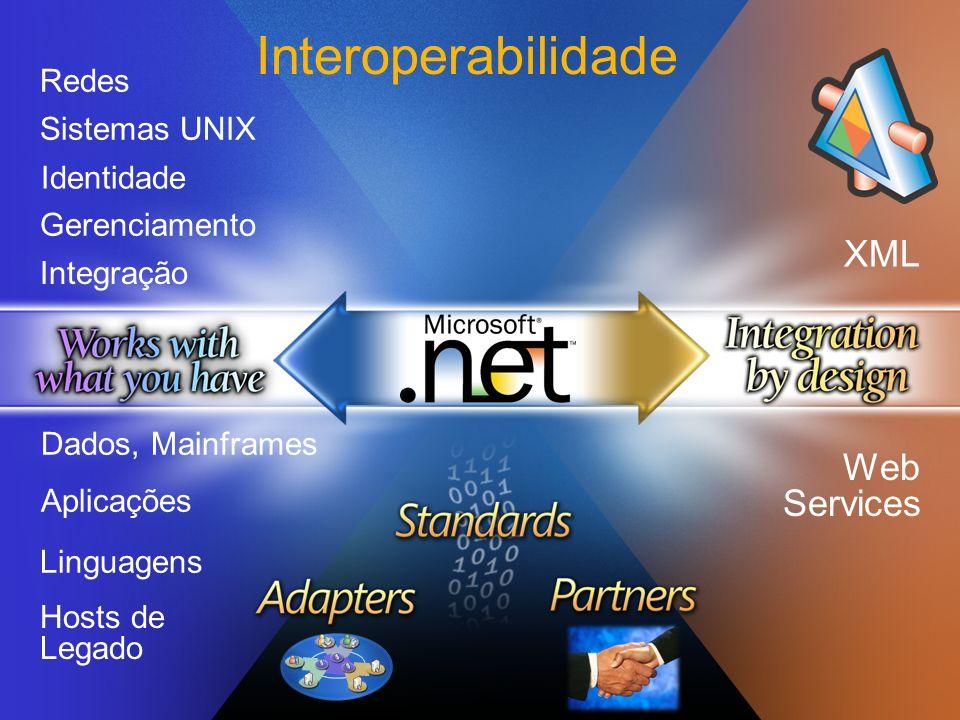 Interoperabilidade XML Web Services Redes Sistemas UNIX Identidade