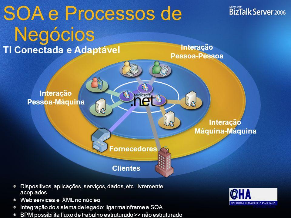 SOA e Processos de Negócios