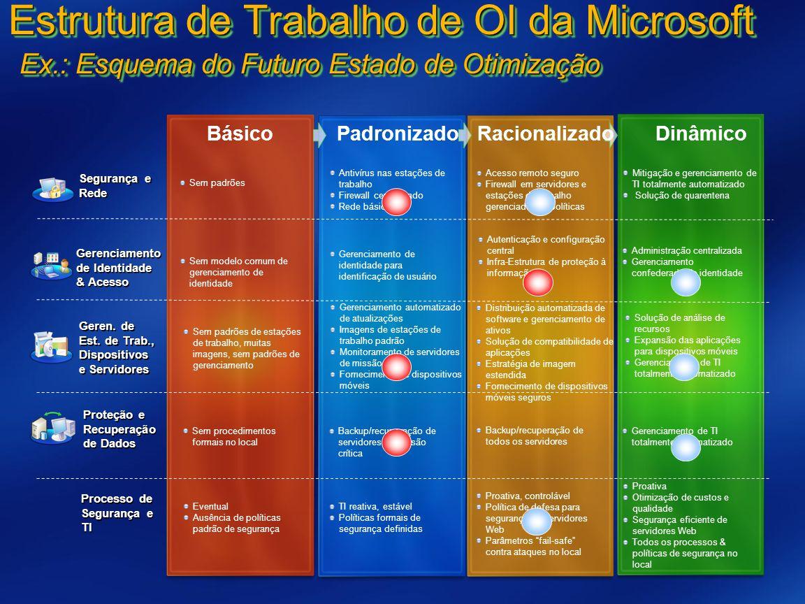 Estrutura de Trabalho de OI da Microsoft Ex
