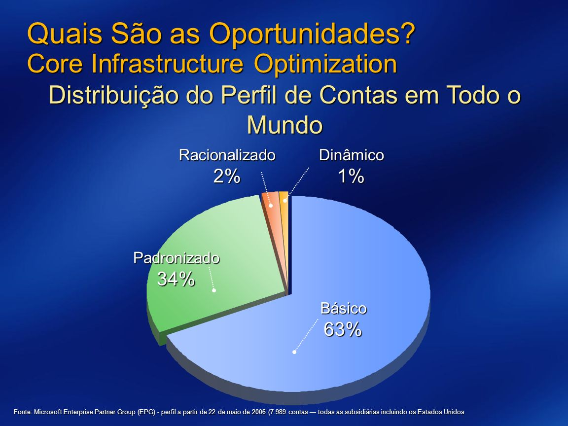 Quais São as Oportunidades Core Infrastructure Optimization