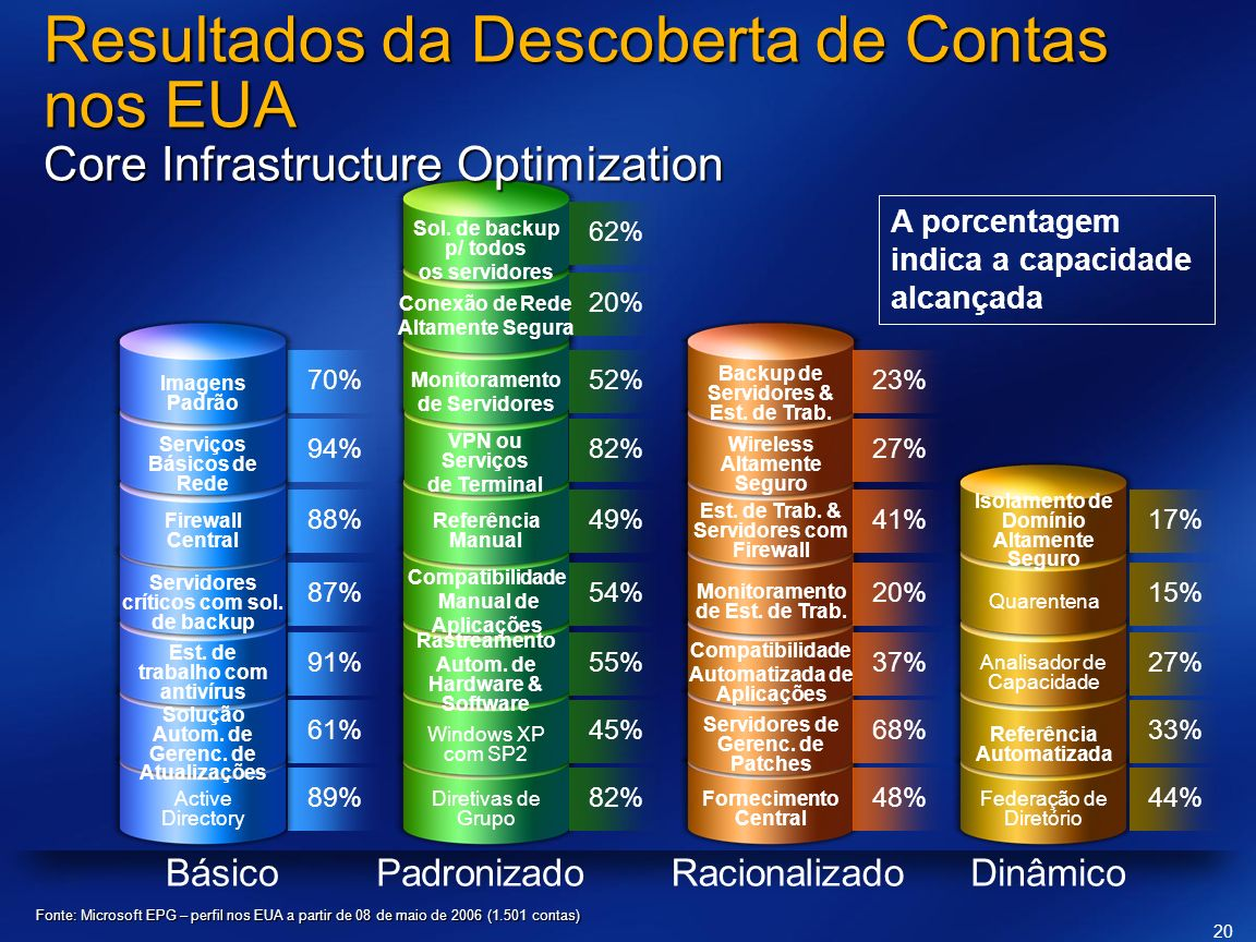 Resultados da Descoberta de Contas nos EUA Core Infrastructure Optimization