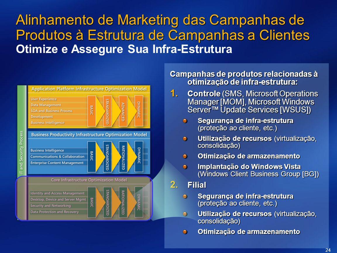 Alinhamento de Marketing das Campanhas de Produtos à Estrutura de Campanhas a Clientes Otimize e Assegure Sua Infra-Estrutura
