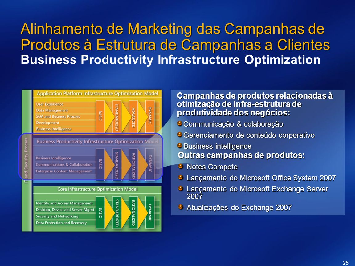 Alinhamento de Marketing das Campanhas de Produtos à Estrutura de Campanhas a Clientes Business Productivity Infrastructure Optimization