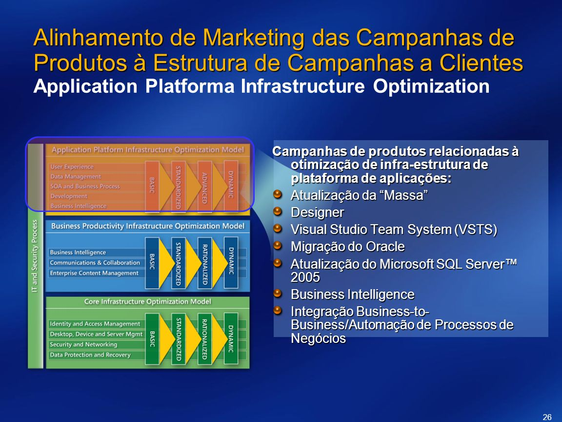 Alinhamento de Marketing das Campanhas de Produtos à Estrutura de Campanhas a Clientes Application Platforma Infrastructure Optimization