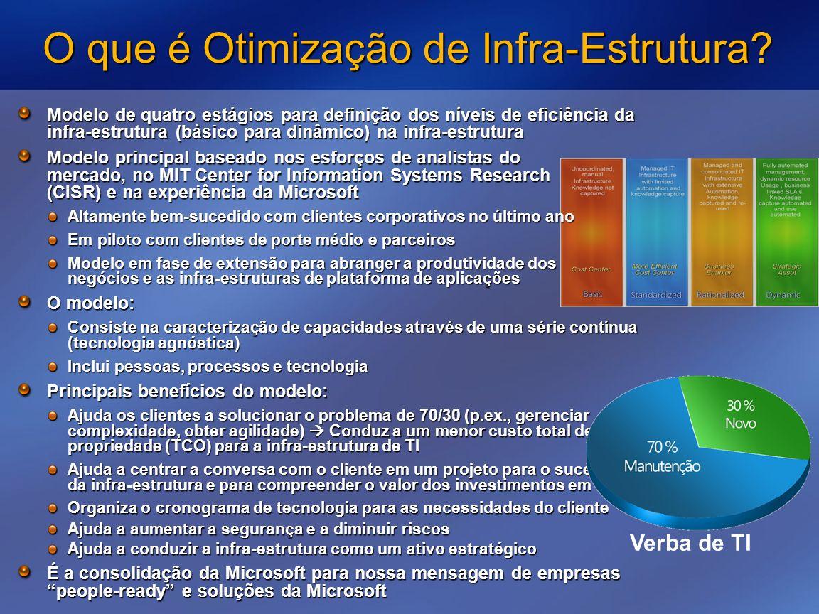 O que é Otimização de Infra-Estrutura