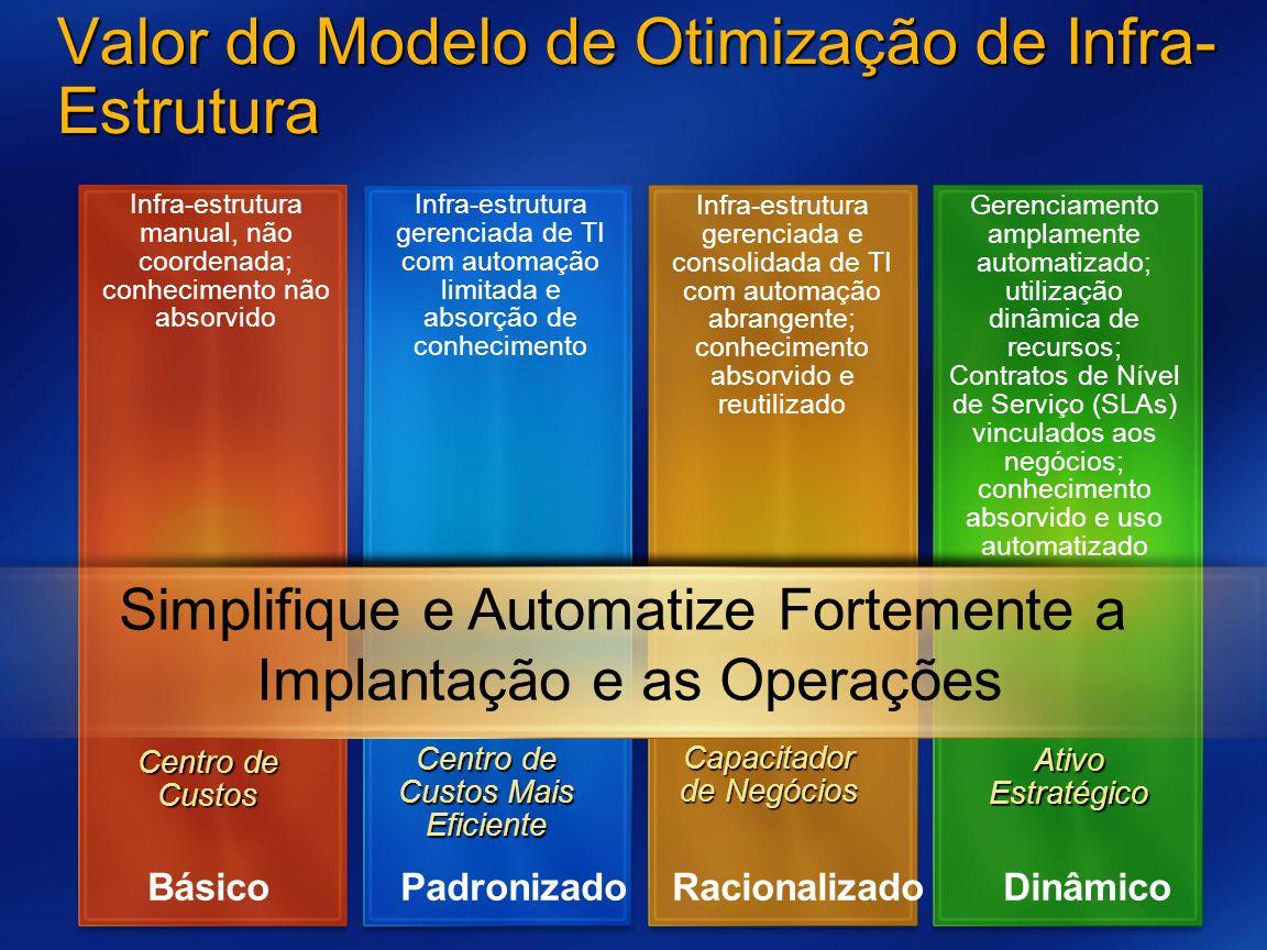 Valor do Modelo de Otimização de Infra-Estrutura