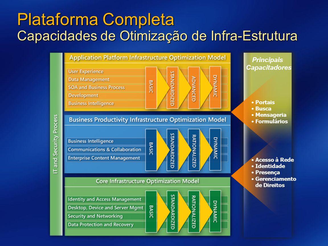 Plataforma Completa Capacidades de Otimização de Infra-Estrutura