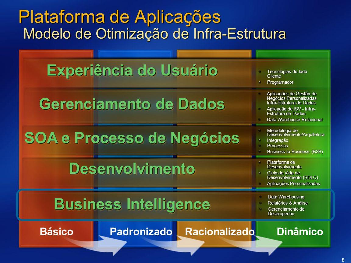 Plataforma de Aplicações Modelo de Otimização de Infra-Estrutura