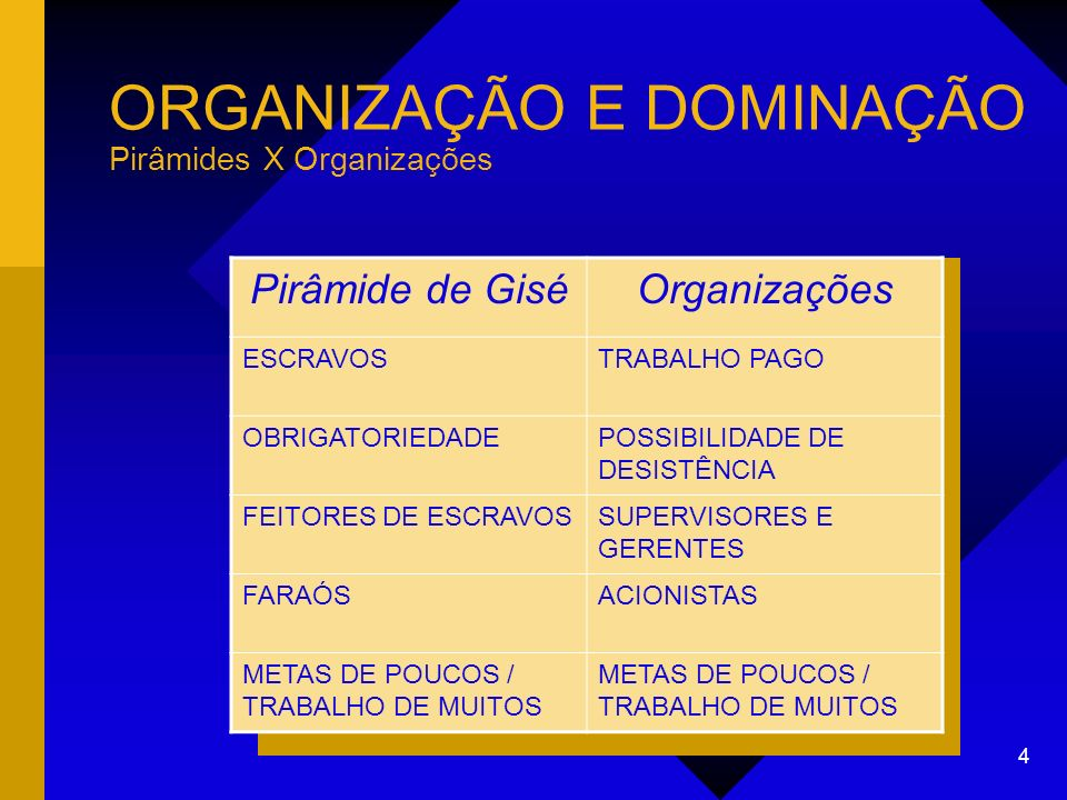 ORGANIZAÇÃO E DOMINAÇÃO Pirâmides X Organizações