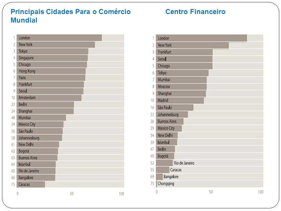Principais Cidades Para o Comércio Mundial