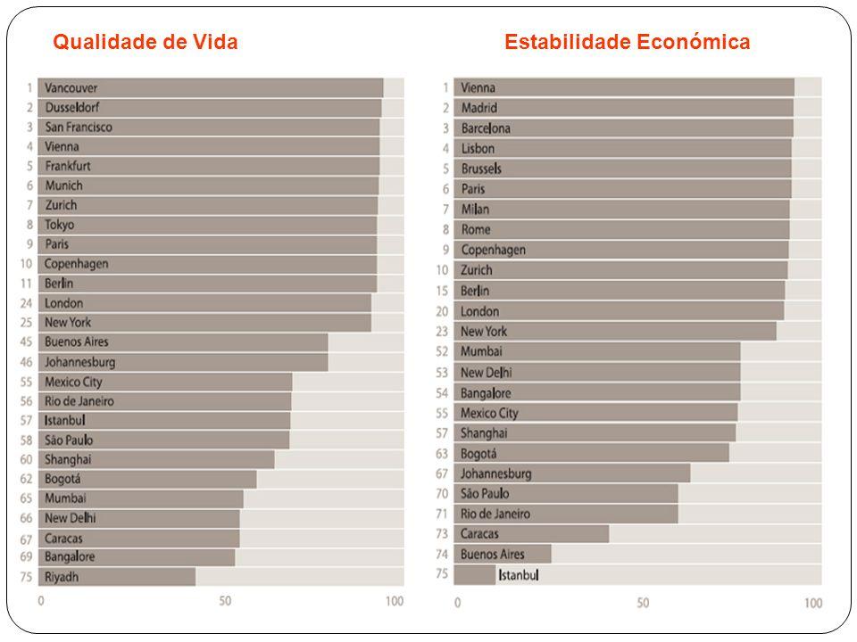 Qualidade de Vida Estabilidade Económica