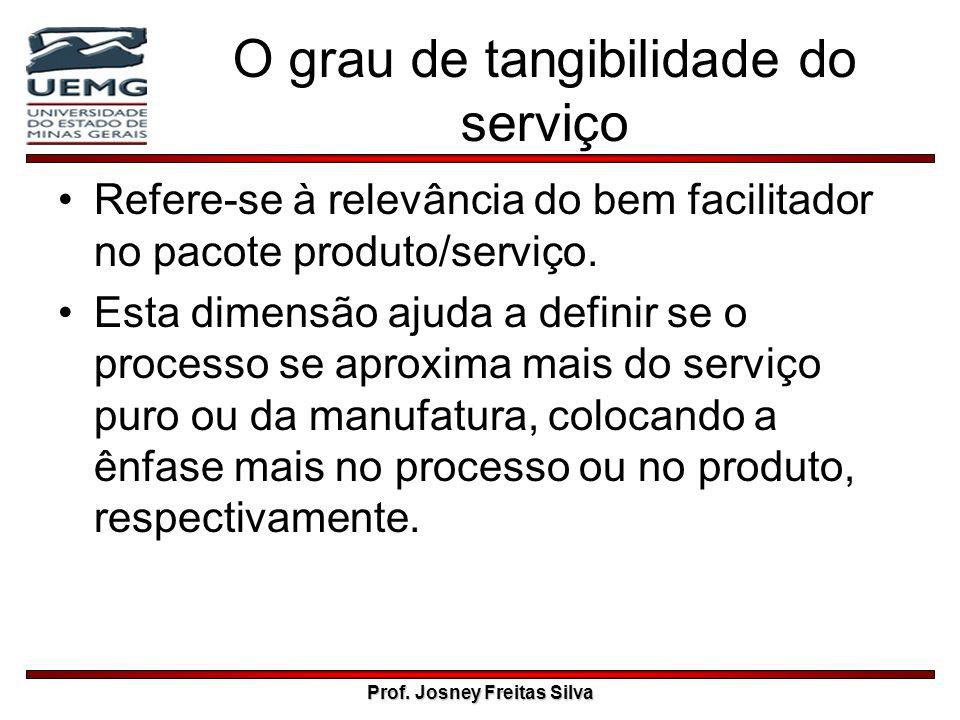 O grau de tangibilidade do serviço