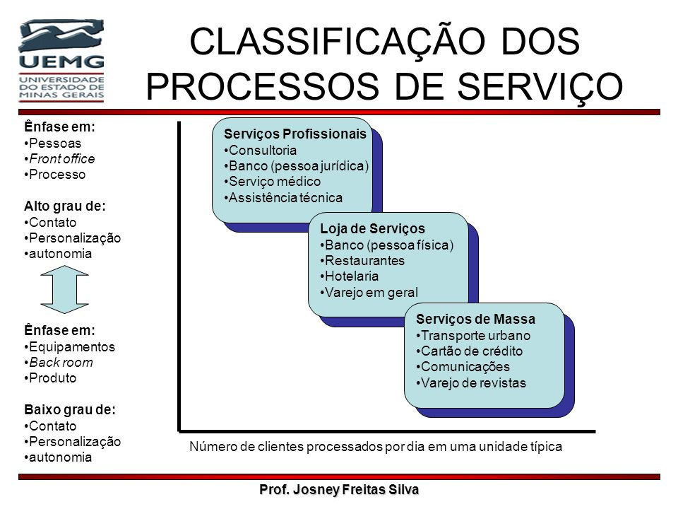CLASSIFICAÇÃO DOS PROCESSOS DE SERVIÇO