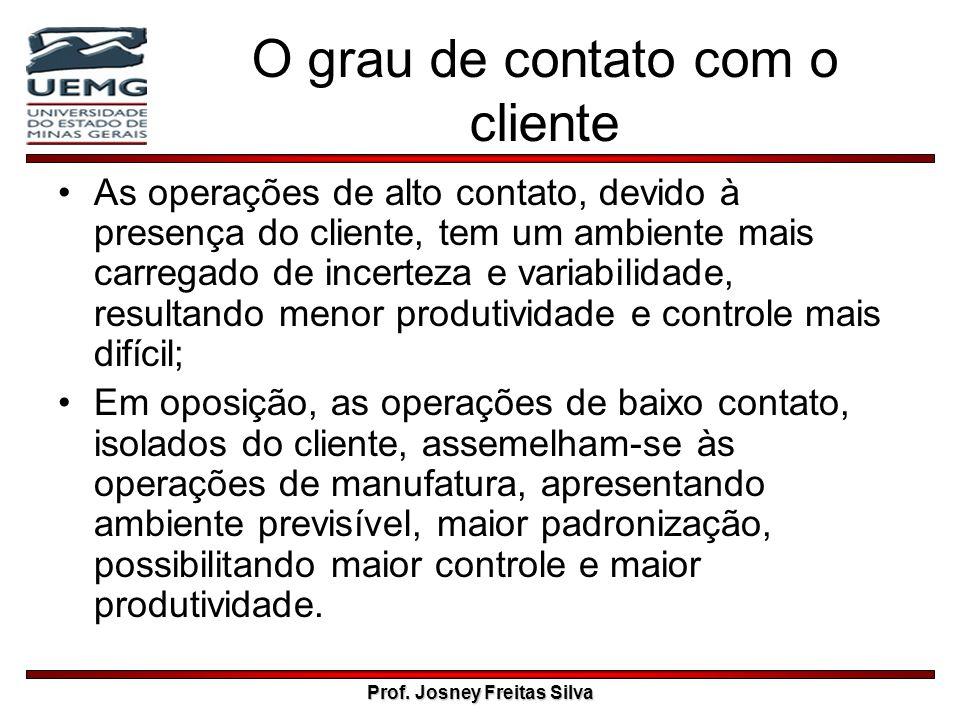 O grau de contato com o cliente