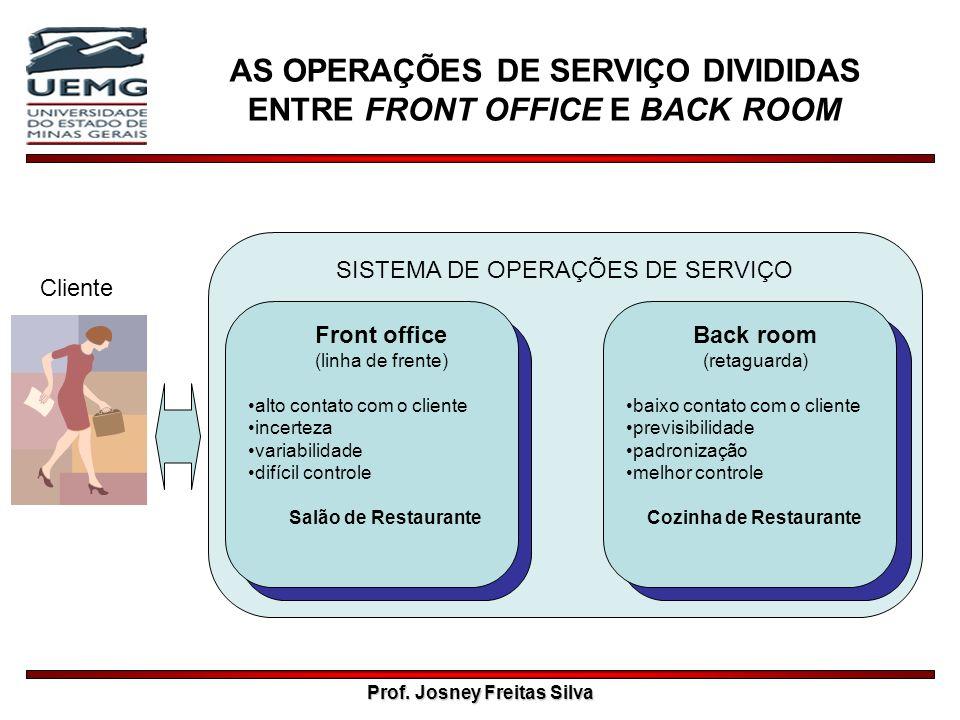 AS OPERAÇÕES DE SERVIÇO DIVIDIDAS ENTRE FRONT OFFICE E BACK ROOM