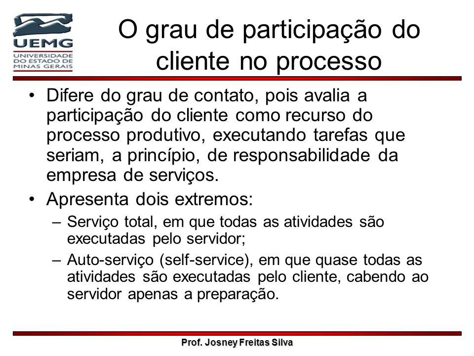 O grau de participação do cliente no processo