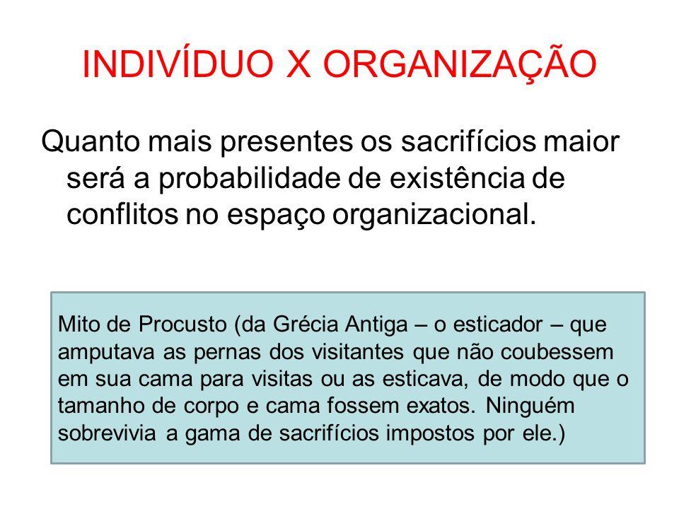 INDIVÍDUO X ORGANIZAÇÃO