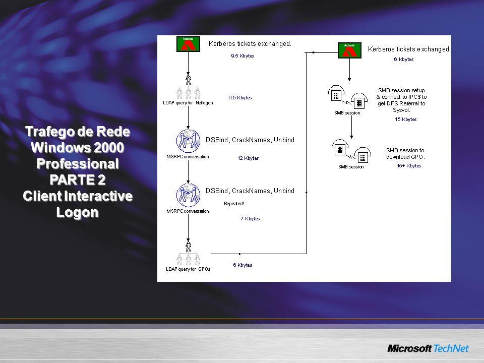 Trafego de Rede Windows 2000 Professional Client Interactive Logon