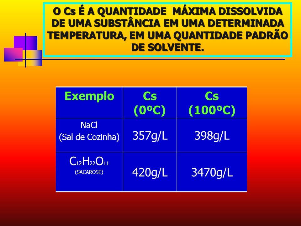 Exemplo Cs (0ºC) Cs (100ºC) 357g/L 398g/L C12H22O11 420g/L 3470g/L
