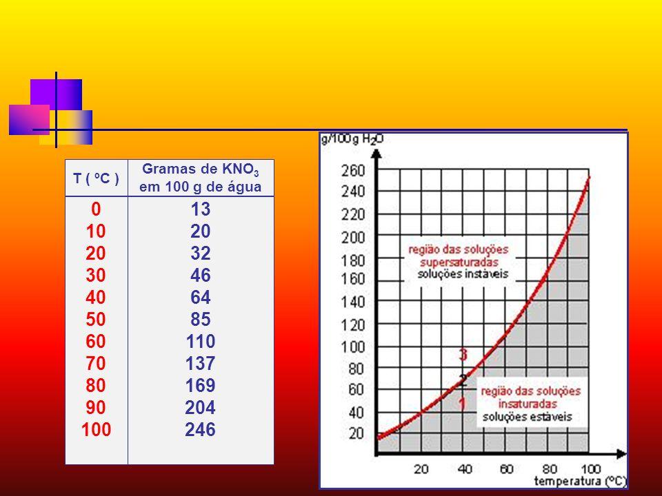 T ( ºC )Gramas de KNO3. em 100 g de água. 10. 20. 30. 40. 50. 60. 70. 80. 90. 100. 13. 32. 46. 64. 85.