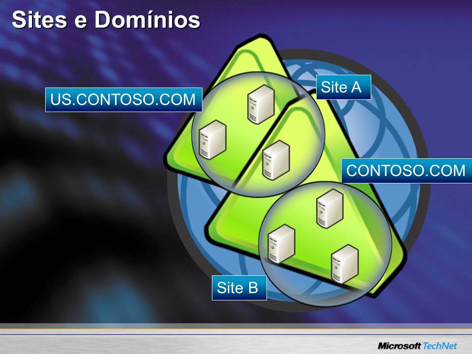 Sites e Domínios Site A US.CONTOSO.COM CONTOSO.COM Site B