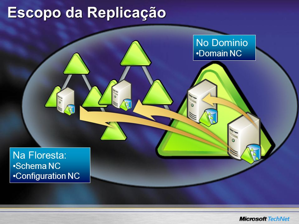 Escopo da Replicação No Dominio Na Floresta: Domain NC Schema NC