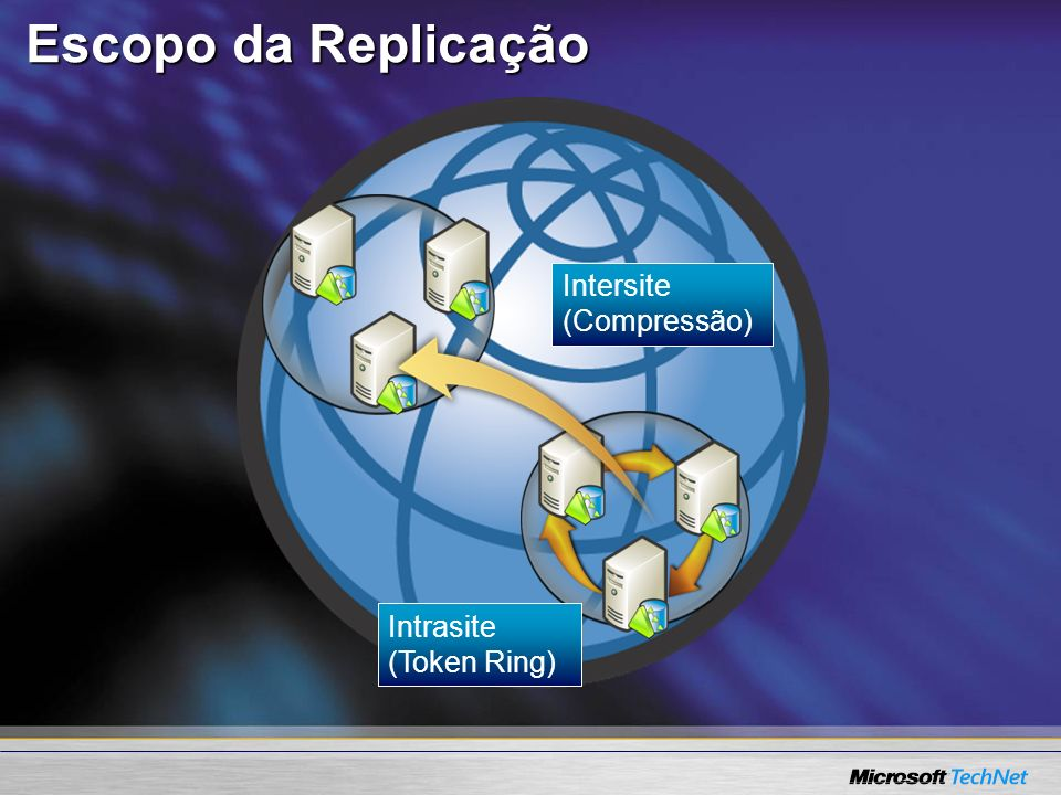 Escopo da Replicação Intersite (Compressão) Intrasite (Token Ring)