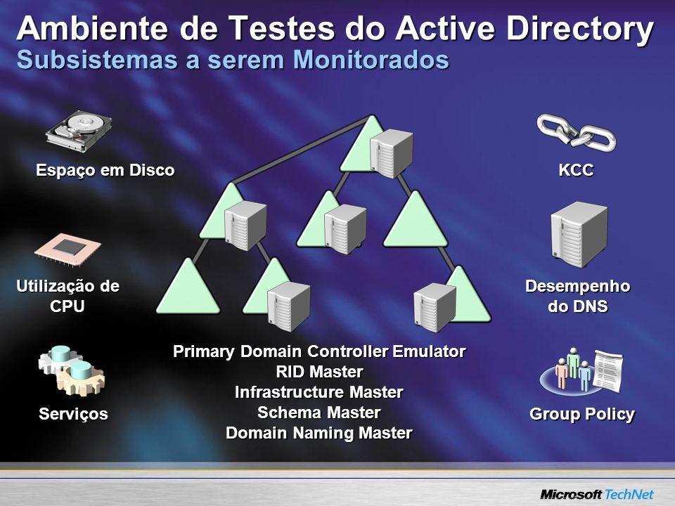 Ambiente de Testes do Active Directory Subsistemas a serem Monitorados