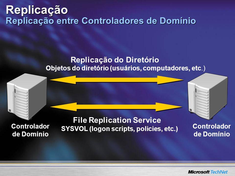 Replicação Replicação entre Controladores de Domínio