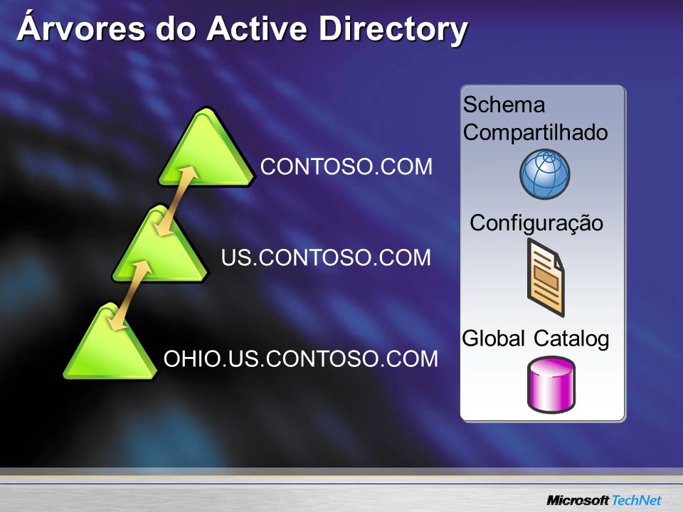 Árvores do Active Directory