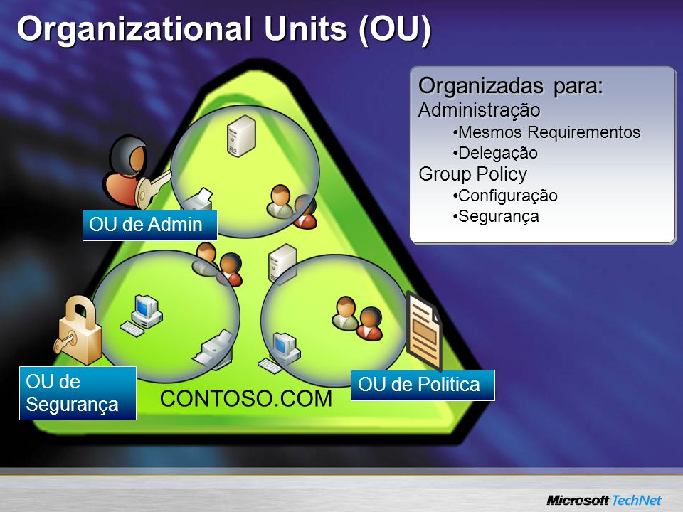 Organizational Units (OU)