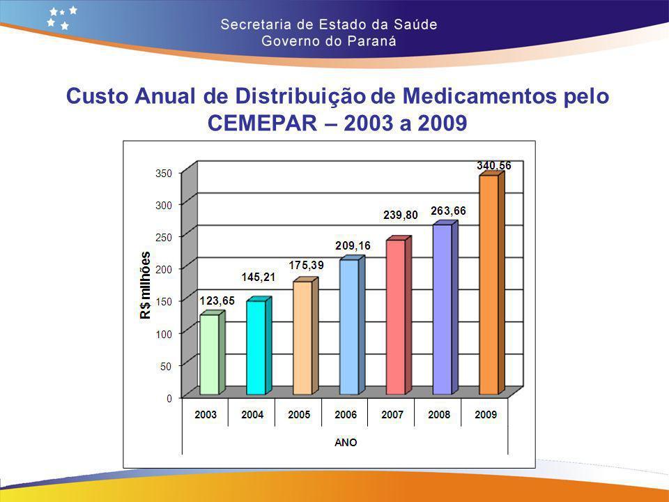 Custo Anual de Distribuição de Medicamentos pelo CEMEPAR – 2003 a 2009