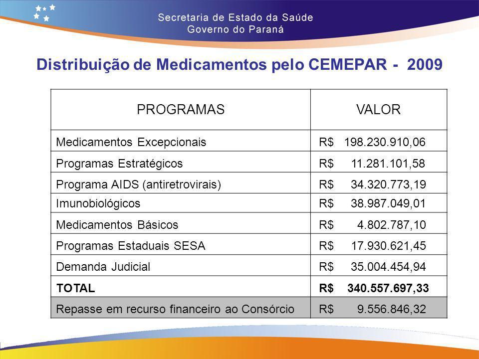 Distribuição de Medicamentos pelo CEMEPAR - 2009