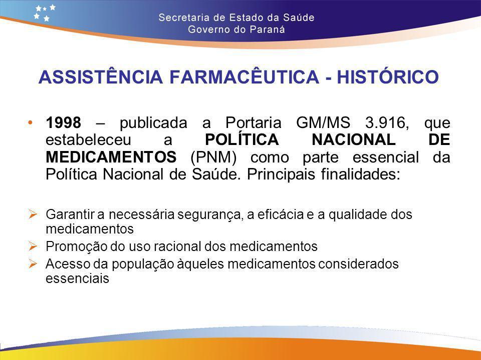 ASSISTÊNCIA FARMACÊUTICA - HISTÓRICO