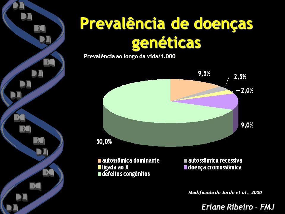 Prevalência de doenças genéticas
