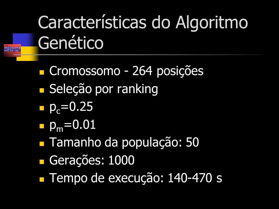 Características do Algoritmo Genético