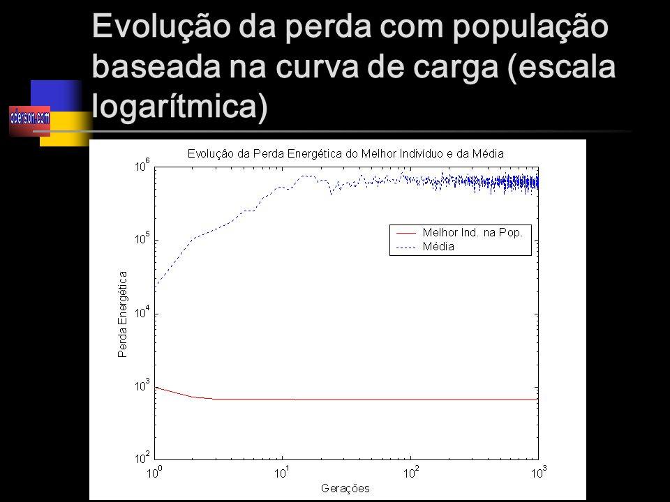 Evolução da perda com população baseada na curva de carga (escala logarítmica)