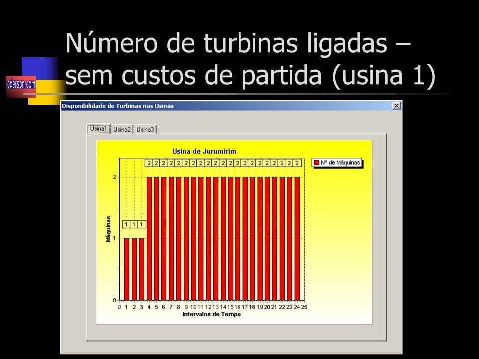 Número de turbinas ligadas – sem custos de partida (usina 1)
